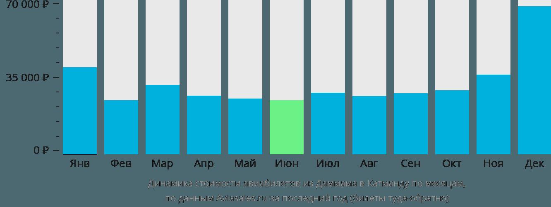 Динамика стоимости авиабилетов из Даммама в Катманду по месяцам
