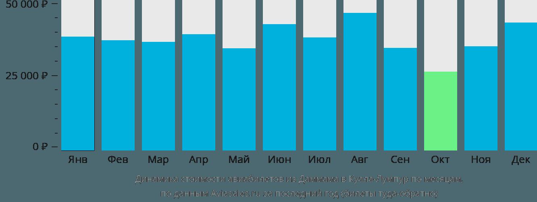 Динамика стоимости авиабилетов из Даммама в Куала-Лумпур по месяцам