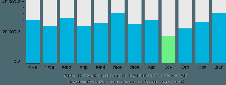 Динамика стоимости авиабилетов из Даммама в Лахор по месяцам
