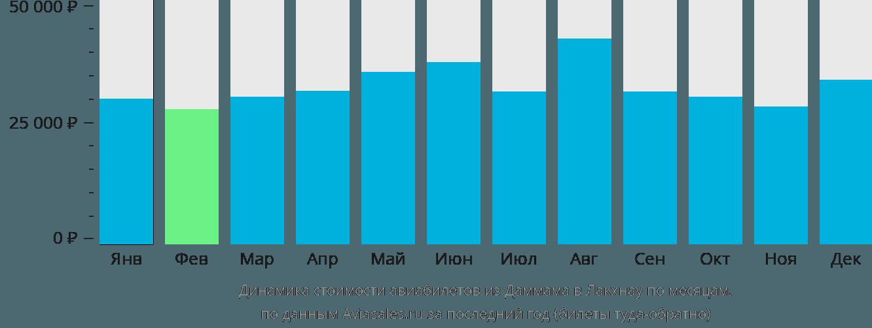 Динамика стоимости авиабилетов из Даммама в Лакхнау по месяцам