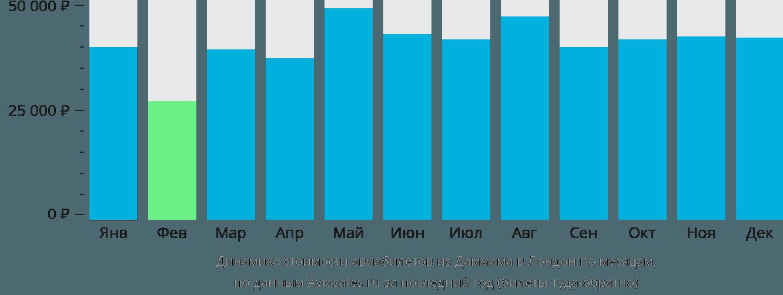 Динамика стоимости авиабилетов из Даммама в Лондон по месяцам