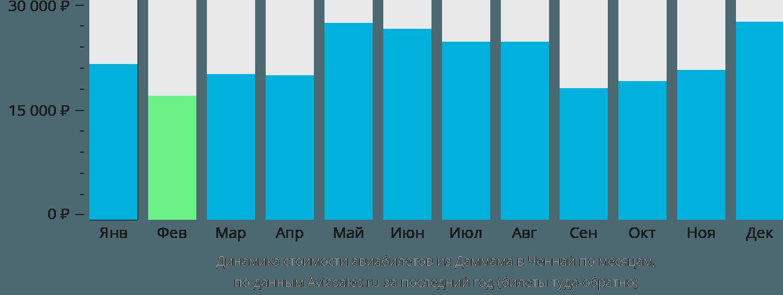 Динамика стоимости авиабилетов из Даммама в Ченнай по месяцам