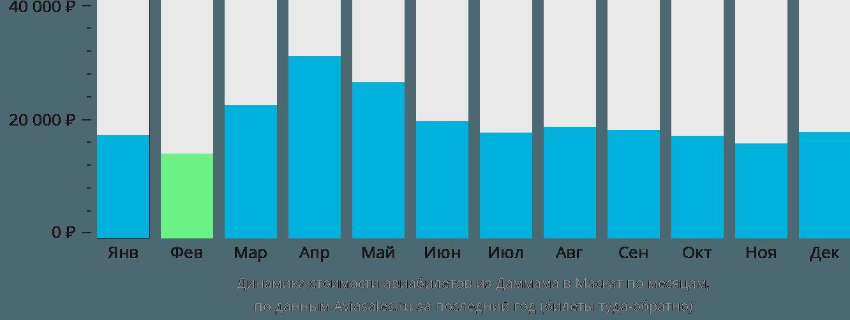Динамика стоимости авиабилетов из Даммама в Маскат по месяцам