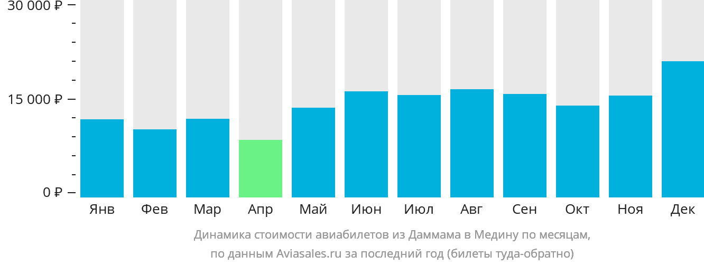 Динамика стоимости авиабилетов из Даммама в Медину по месяцам