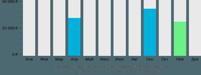 Динамика стоимости авиабилетов из Даммама в Мешхед по месяцам