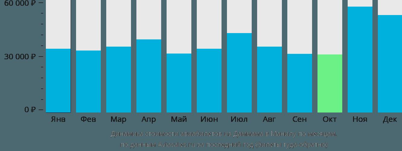 Динамика стоимости авиабилетов из Даммама в Манилу по месяцам