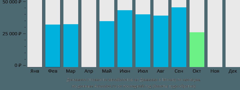 Динамика стоимости авиабилетов из Даммама в Москву по месяцам
