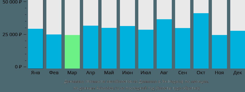 Динамика стоимости авиабилетов из Даммама в Эн-Наджаф по месяцам