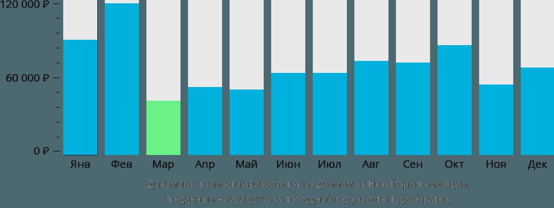 Динамика стоимости авиабилетов из Даммама в Нью-Йорк по месяцам