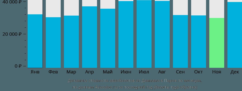 Динамика стоимости авиабилетов из Даммама в Париж по месяцам