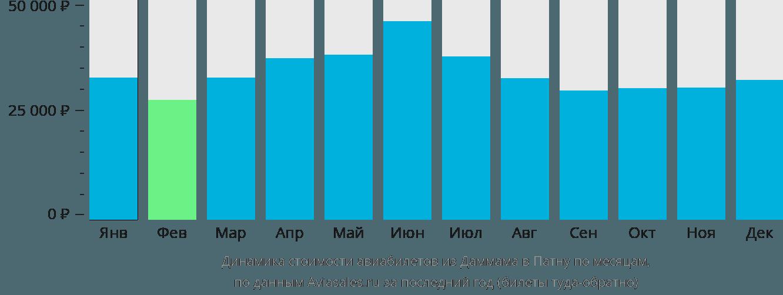 Динамика стоимости авиабилетов из Даммама в Патну по месяцам