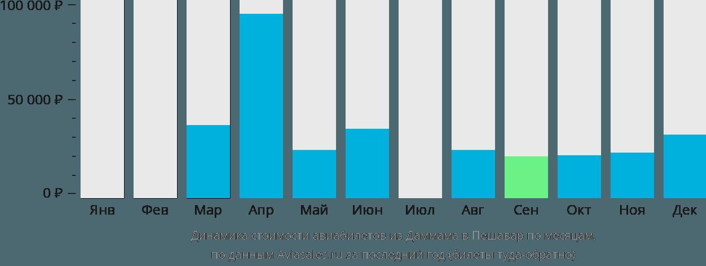 Динамика стоимости авиабилетов из Даммама в Пешавар по месяцам