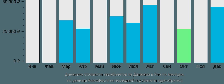 Динамика стоимости авиабилетов из Даммама в Рим по месяцам