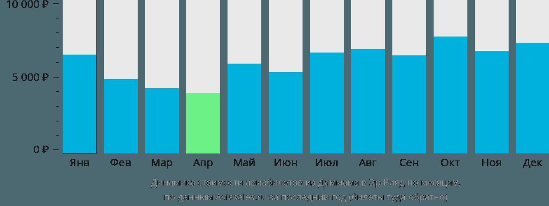 Динамика стоимости авиабилетов из Даммама в Эр-Рияд по месяцам