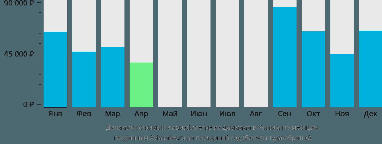Динамика стоимости авиабилетов из Даммама в Россию по месяцам