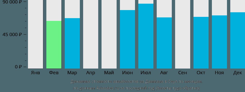 Динамика стоимости авиабилетов из Даммама в Сеул по месяцам