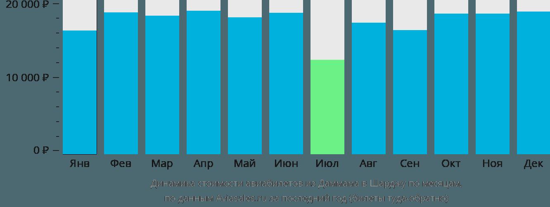 Динамика стоимости авиабилетов из Даммама в Шарджу по месяцам
