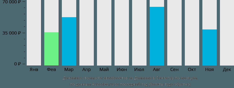 Динамика стоимости авиабилетов из Даммама в Сингапур по месяцам