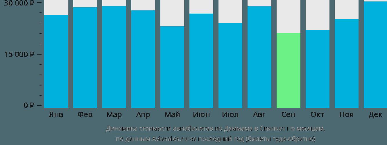 Динамика стоимости авиабилетов из Даммама в Сиялкот по месяцам