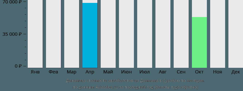 Динамика стоимости авиабилетов из Даммама в Сурабаю по месяцам