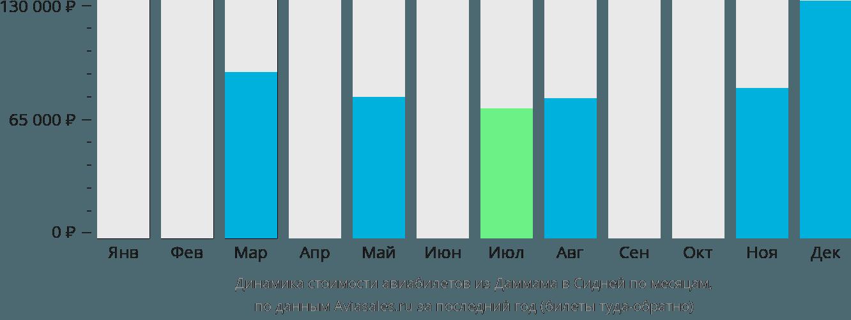 Динамика стоимости авиабилетов из Даммама в Сидней по месяцам