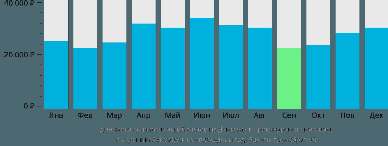 Динамика стоимости авиабилетов из Даммама в Тривандрам по месяцам