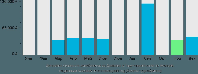 Динамика стоимости авиабилетов из Даммама в Тируччираппалли по месяцам