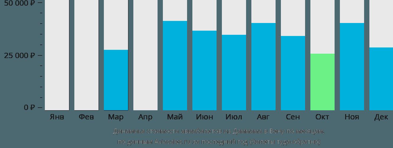 Динамика стоимости авиабилетов из Даммама в Вену по месяцам