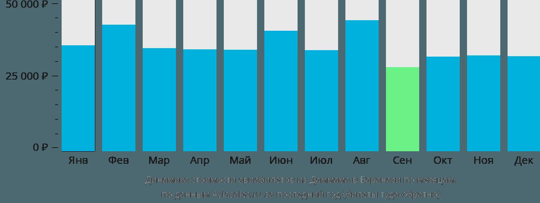 Динамика стоимости авиабилетов из Даммама в Варанаси по месяцам