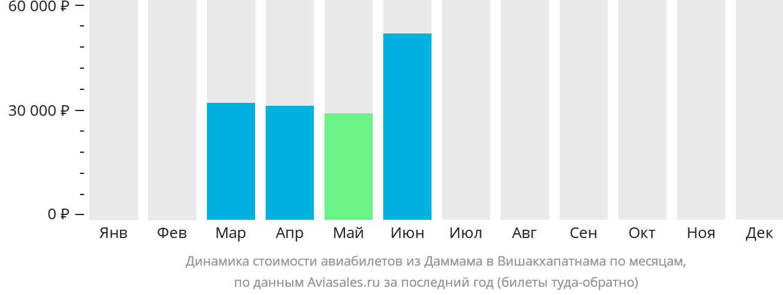 Динамика стоимости авиабилетов из Даммама в Вишакхапатнама по месяцам