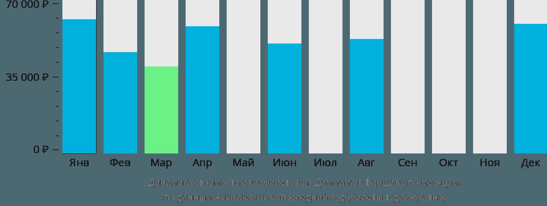 Динамика стоимости авиабилетов из Даммама в Варшаву по месяцам