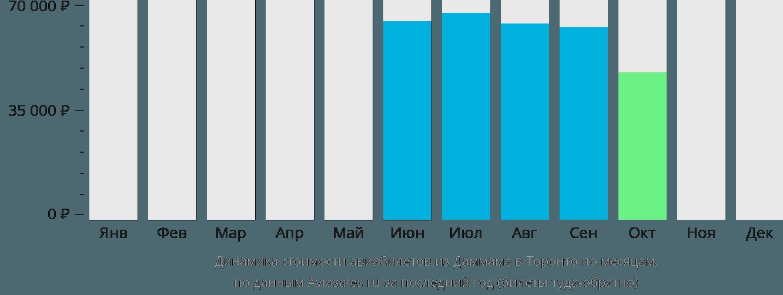 Динамика стоимости авиабилетов из Даммама в Торонто по месяцам