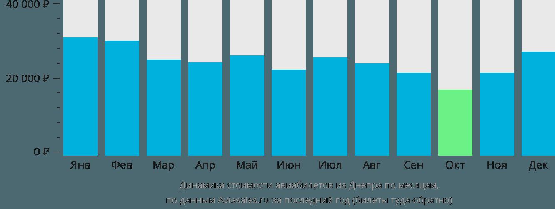 Динамика стоимости авиабилетов из Днепра по месяцам