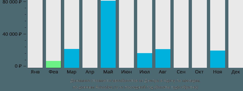 Динамика стоимости авиабилетов из Днепра в Адану по месяцам