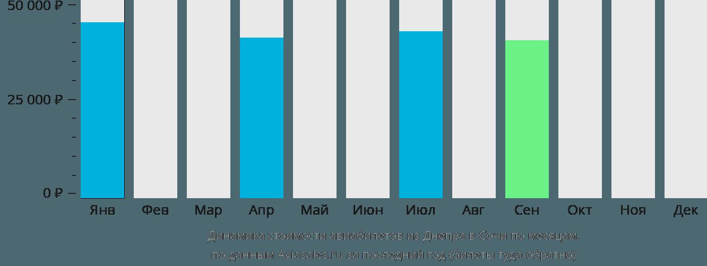 Динамика стоимости авиабилетов из Днепра в Сочи по месяцам
