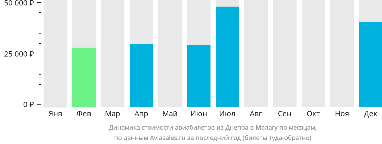 Динамика стоимости авиабилетов из Днепра в Малагу по месяцам