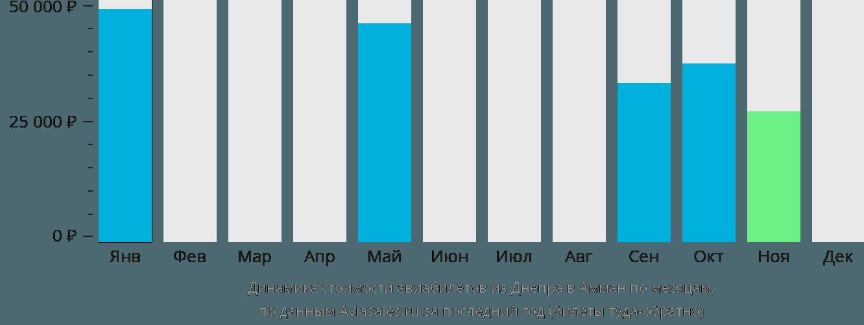 Динамика стоимости авиабилетов из Днепра в Амман по месяцам