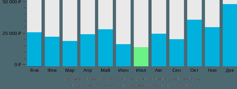Динамика стоимости авиабилетов из Днепра в Амстердам по месяцам