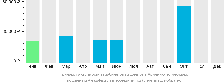 Динамика стоимости авиабилетов из Днепра в Армению по месяцам