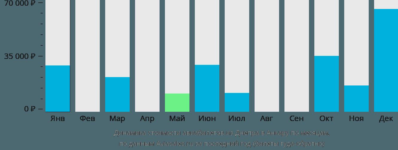 Динамика стоимости авиабилетов из Днепра в Анкару по месяцам