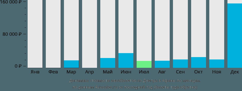 Динамика стоимости авиабилетов из Днепра в Афины по месяцам