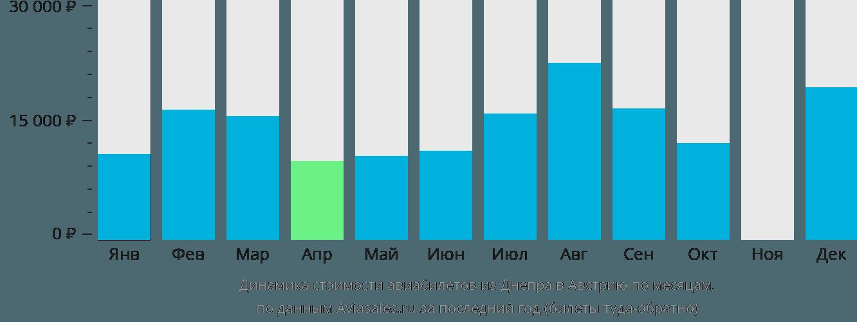 Динамика стоимости авиабилетов из Днепра в Австрию по месяцам