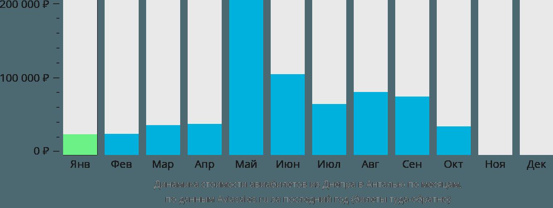 Динамика стоимости авиабилетов из Днепра в Анталью по месяцам