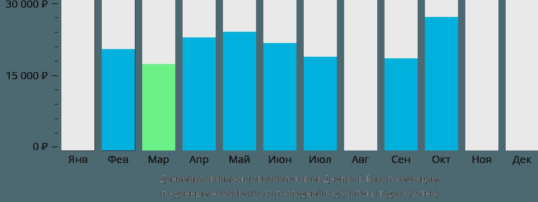 Динамика стоимости авиабилетов из Днепра в Баку по месяцам