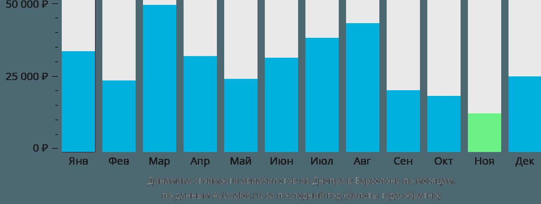 Динамика стоимости авиабилетов из Днепра в Барселону по месяцам