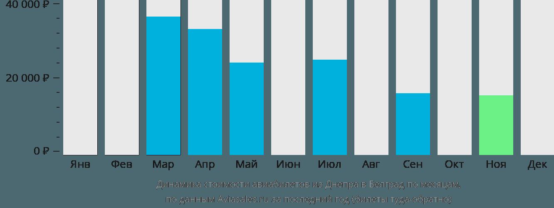 Динамика стоимости авиабилетов из Днепра в Белград по месяцам