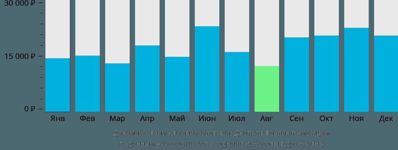 Динамика стоимости авиабилетов из Днепра в Берлин по месяцам