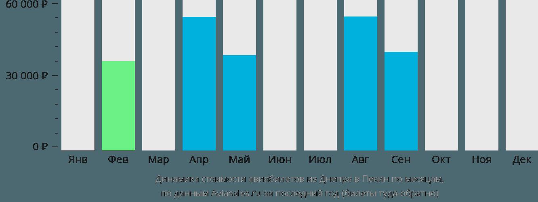 Динамика стоимости авиабилетов из Днепра в Пекин по месяцам