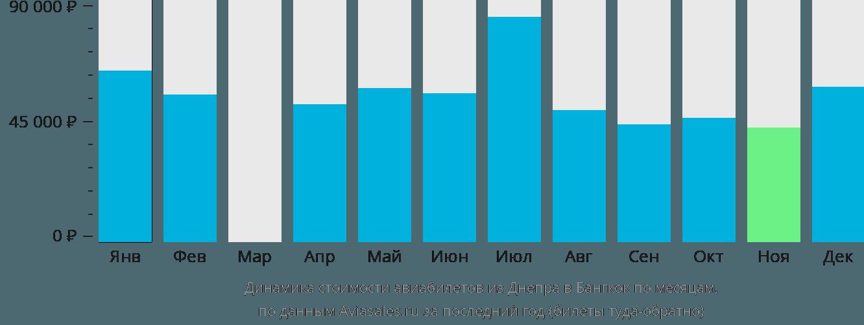 Динамика стоимости авиабилетов из Днепра в Бангкок по месяцам