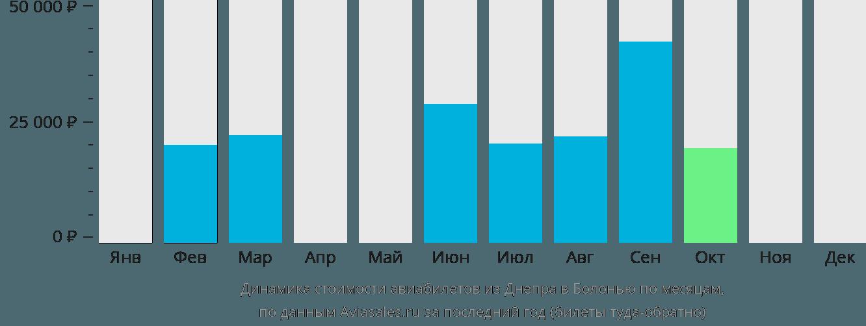 Динамика стоимости авиабилетов из Днепра в Болонью по месяцам